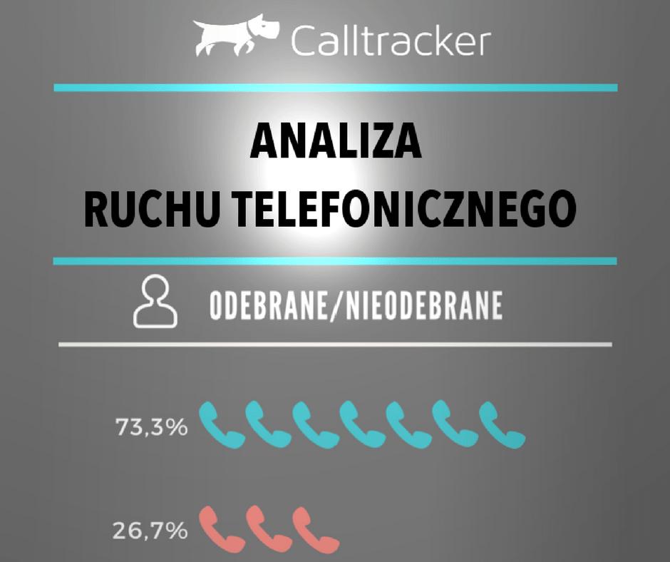 Dane Calltrackera – Sierpień 2017 [INFOGRAFIKA]