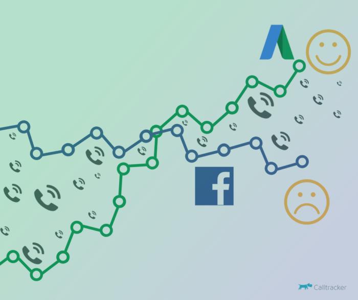 Kampanie Google AdWords czy Facebook Ads co jest lepsze